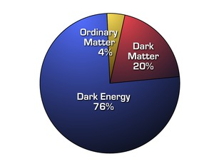 Image | The Distribution of Matter and Energy in the